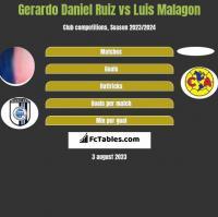 Gerardo Daniel Ruiz vs Luis Malagon h2h player stats