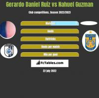 Gerardo Daniel Ruiz vs Nahuel Guzman h2h player stats