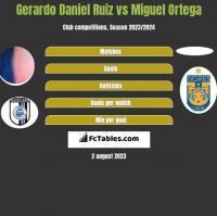 Gerardo Daniel Ruiz vs Miguel Ortega h2h player stats