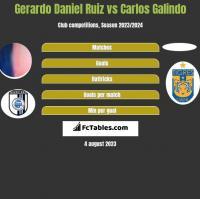 Gerardo Daniel Ruiz vs Carlos Galindo h2h player stats