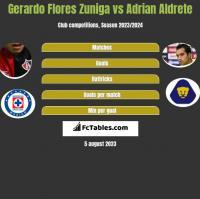 Gerardo Flores Zuniga vs Adrian Aldrete h2h player stats
