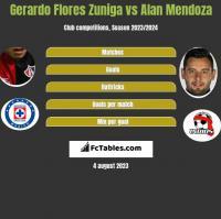 Gerardo Flores Zuniga vs Alan Mendoza h2h player stats