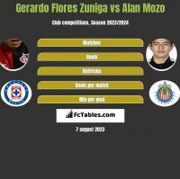 Gerardo Flores Zuniga vs Alan Mozo h2h player stats