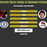 Gerardo Flores Zuniga vs Alejandro Arribas h2h player stats