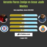Gerardo Flores Zuniga vs Cesar Jasib Montes h2h player stats