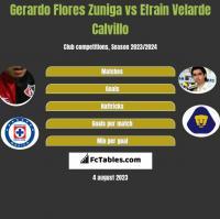 Gerardo Flores Zuniga vs Efrain Velarde Calvillo h2h player stats