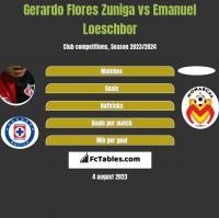 Gerardo Flores Zuniga vs Emanuel Loeschbor h2h player stats