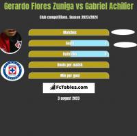 Gerardo Flores Zuniga vs Gabriel Achilier h2h player stats