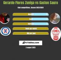 Gerardo Flores Zuniga vs Gaston Sauro h2h player stats