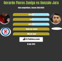 Gerardo Flores Zuniga vs Gonzalo Jara h2h player stats