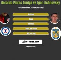 Gerardo Flores Zuniga vs Igor Lichnovsky h2h player stats