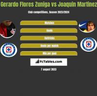 Gerardo Flores Zuniga vs Joaquin Martinez h2h player stats