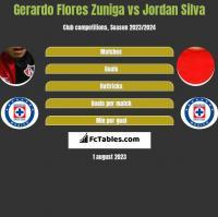 Gerardo Flores Zuniga vs Jordan Silva h2h player stats