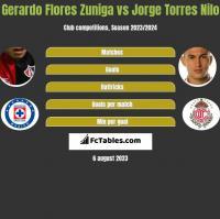 Gerardo Flores Zuniga vs Jorge Torres Nilo h2h player stats