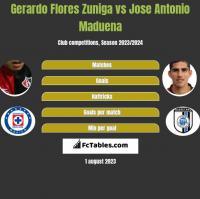 Gerardo Flores Zuniga vs Jose Antonio Maduena h2h player stats