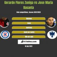 Gerardo Flores Zuniga vs Jose Maria Basanta h2h player stats