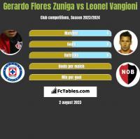 Gerardo Flores Zuniga vs Leonel Vangioni h2h player stats