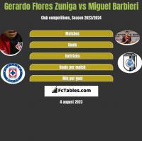 Gerardo Flores Zuniga vs Miguel Barbieri h2h player stats