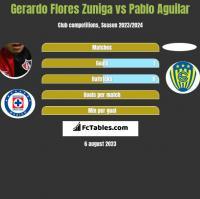 Gerardo Flores Zuniga vs Pablo Aguilar h2h player stats