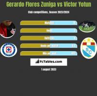 Gerardo Flores Zuniga vs Victor Yotun h2h player stats