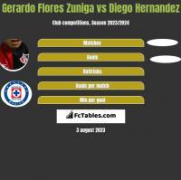 Gerardo Flores Zuniga vs Diego Hernandez h2h player stats
