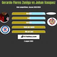 Gerardo Flores Zuniga vs Johan Vasquez h2h player stats