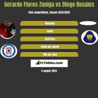 Gerardo Flores Zuniga vs Diego Rosales h2h player stats