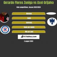 Gerardo Flores Zuniga vs Axel Grijalva h2h player stats