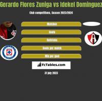 Gerardo Flores Zuniga vs Idekel Dominguez h2h player stats
