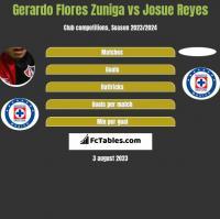 Gerardo Flores Zuniga vs Josue Reyes h2h player stats