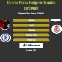Gerardo Flores Zuniga vs Brandon Sartiaguin h2h player stats