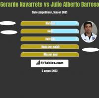 Gerardo Navarrete vs Julio Alberto Barroso h2h player stats