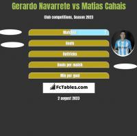 Gerardo Navarrete vs Matias Cahais h2h player stats