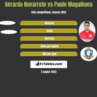 Gerardo Navarrete vs Paulo Magalhaes h2h player stats