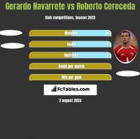 Gerardo Navarrete vs Roberto Cereceda h2h player stats