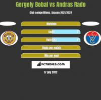 Gergely Bobal vs Andras Rado h2h player stats