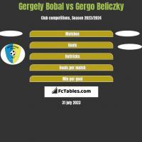 Gergely Bobal vs Gergo Beliczky h2h player stats