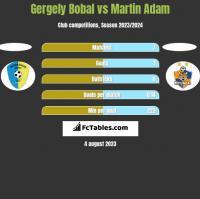 Gergely Bobal vs Martin Adam h2h player stats