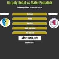 Gergely Bobal vs Matej Poplatnik h2h player stats