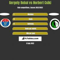 Gergely Bobal vs Norbert Csiki h2h player stats