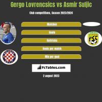 Gergo Lovrencsics vs Asmir Suljic h2h player stats