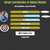 Gergo Lovrencsics vs Balazs Benyei h2h player stats