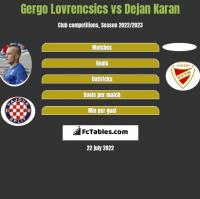 Gergo Lovrencsics vs Dejan Karan h2h player stats