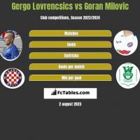 Gergo Lovrencsics vs Goran Milovic h2h player stats