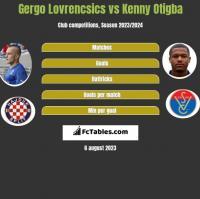 Gergo Lovrencsics vs Kenny Otigba h2h player stats