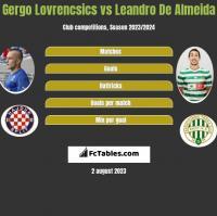 Gergo Lovrencsics vs Leandro De Almeida h2h player stats