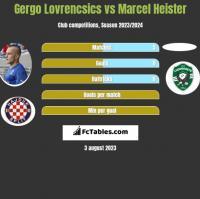 Gergo Lovrencsics vs Marcel Heister h2h player stats