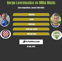 Gergo Lovrencsics vs Miha Blazic h2h player stats
