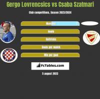 Gergo Lovrencsics vs Csaba Szatmari h2h player stats