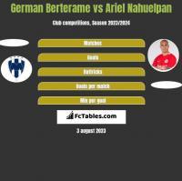 German Berterame vs Ariel Nahuelpan h2h player stats